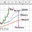 Внутридневная торговля EUR/USD на M5